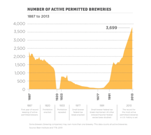 No of Active Permitted Breweries